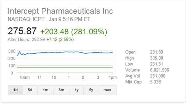 Intercept pharmaceuticals stock options