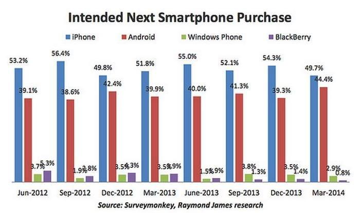 Next smartphone purchase