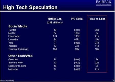 High Tech Speculation