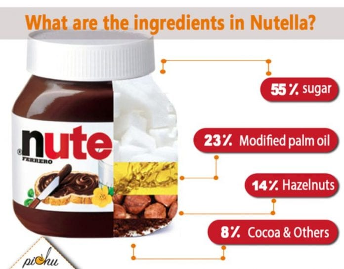 To what extent is Nutella dangerous