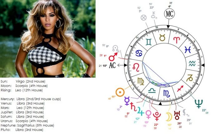 Top 18 Celebrities Who Are The Epitome Of Their Zodiac Sign