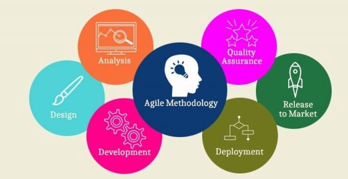 Why Agile Methodology Is Better For Your Next Web Development Project Opptrends 2020