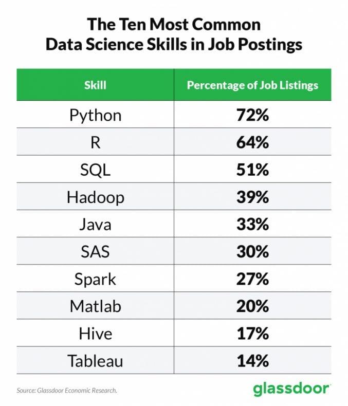 Data Science Skills 677x790