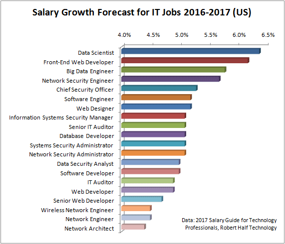 Salary Growth Forecast for IT Jobs