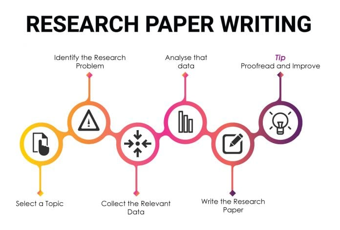 Write research paper for money