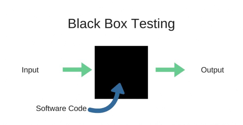 black box testing 850x439