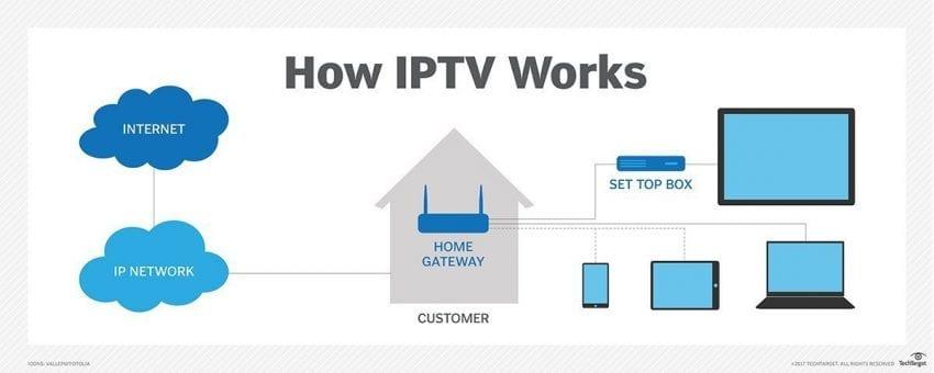 how iptv works 850x340
